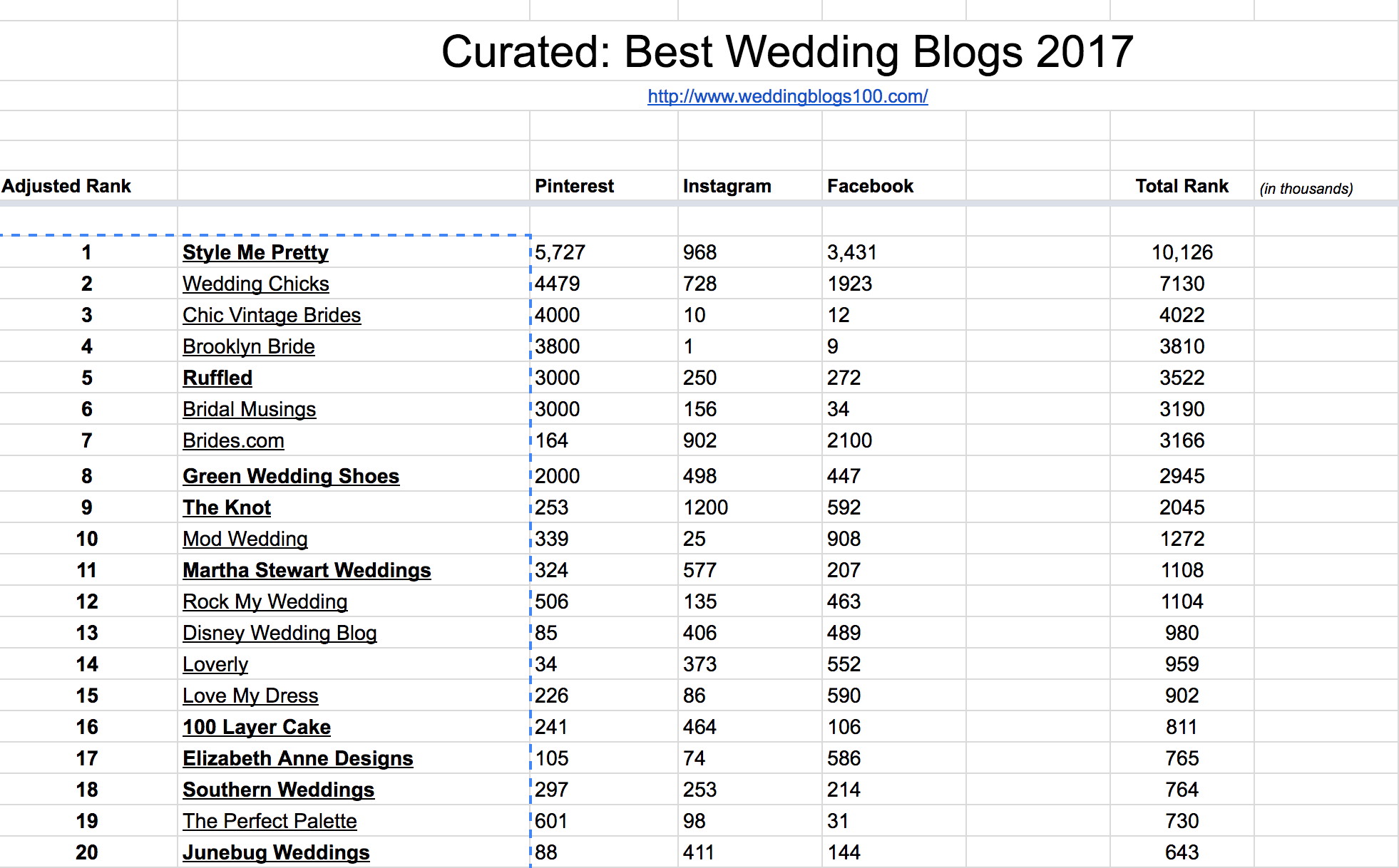 top wedding blogs of 2017 by kristen weaver photography